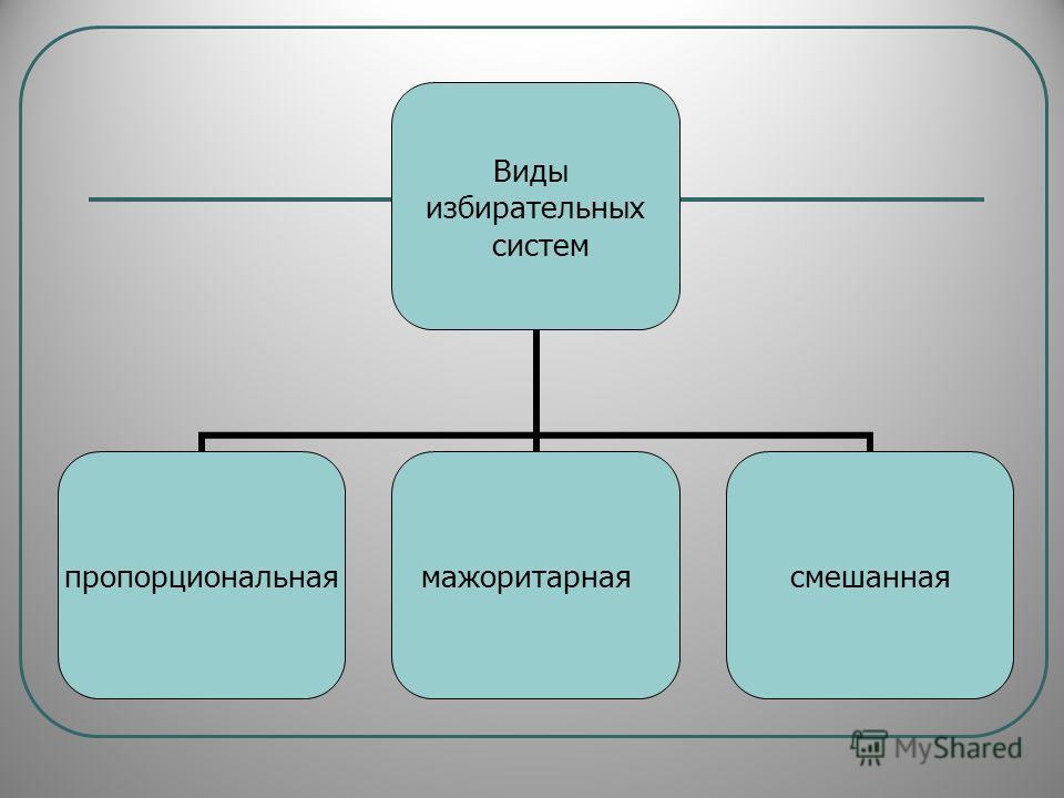 Виды избирательных систем пропорциональнаямажоритарнаясмешанная