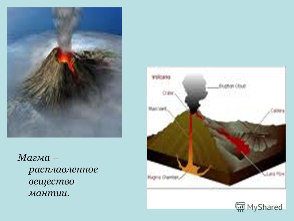 Магма – расплавленное вещество мантии.