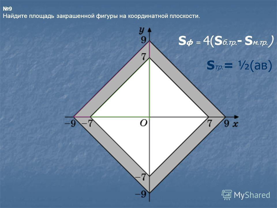 9 Найдите площадь закрашенной фигуры на координатной плоскости. S ф = 4(S б.тр. - S м.тр. ) S тр. = ½(aв)