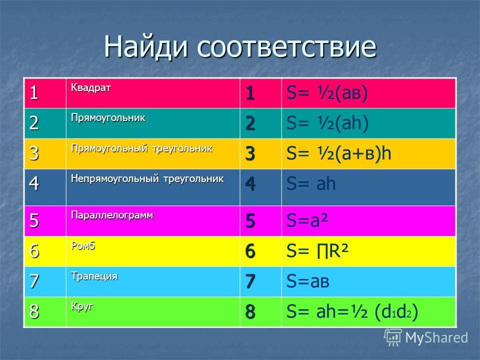 Найди соответствие 1Квадрат1S= ½(aв) 2Прямоугольник2S= ½(ah) 3 Прямоугольный треугольник 3S= ½(a+в)h 4 Непрямоугольный треугольник 4S= ah 5Параллелограмм5S=a² 6Ромб6S= R² 7Трапеция7S=aв 8Круг8S= ah=½ (d 1 d 2 )