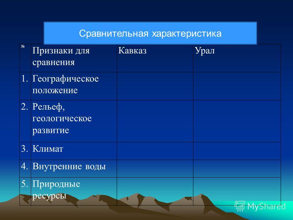 Признаки для сравнения КавказУрал 1.Географическое положение 2.Рельеф, геологическое развитие 3.Климат 4.Внутренние воды 5.Природные ресурсы Сравнительная характеристика
