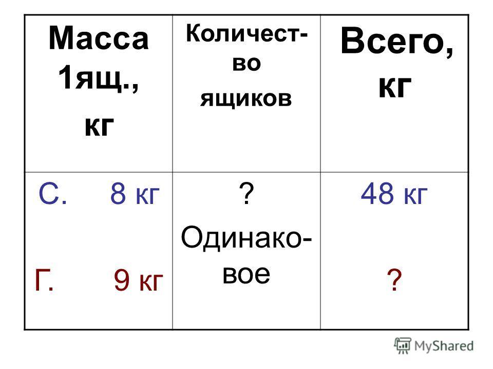 Масса 1ящ., кг Количест- во ящиков Всего, кг С. 8 кг Г. 9 кг ? Одинако- вое 48 кг ?