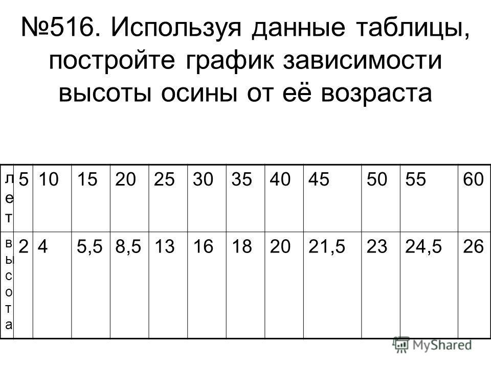 516. Используя данные таблицы, постройте график зависимости высоты осины от её возраста летлет 51015202530354045505560 высотавысота 245,58,51316182021,52324,526