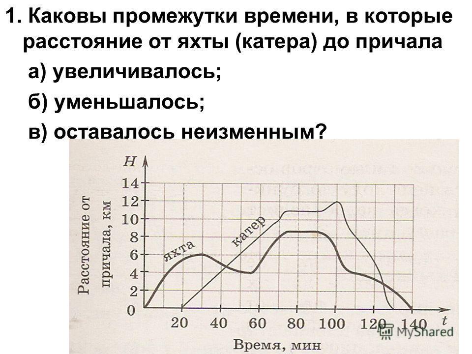 1. Каковы промежутки времени, в которые расстояние от яхты (катера) до причала а) увеличивалось; б) уменьшалось; в) оставалось неизменным?