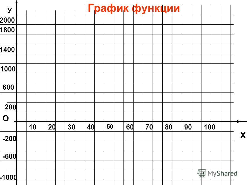 График функции О Х У 10203040 50 60708090100 200 600 1000 1400 1800 2000 -200 -600 -1000