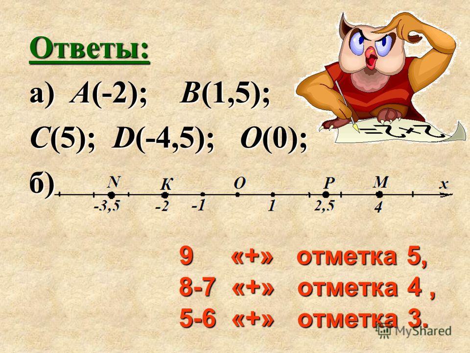 Ответы: а) А(-2); В(1,5); С(5); D(-4,5); О(0); б) 9 «+» отметка 5, 8-7 «+» отметка 4, 5-6 «+» отметка 3.