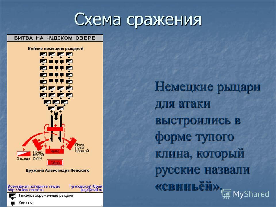 Схема сражения Немецкие рыцари для атаки выстроились в форме тупого клина, который русские назвали «свиньёй».