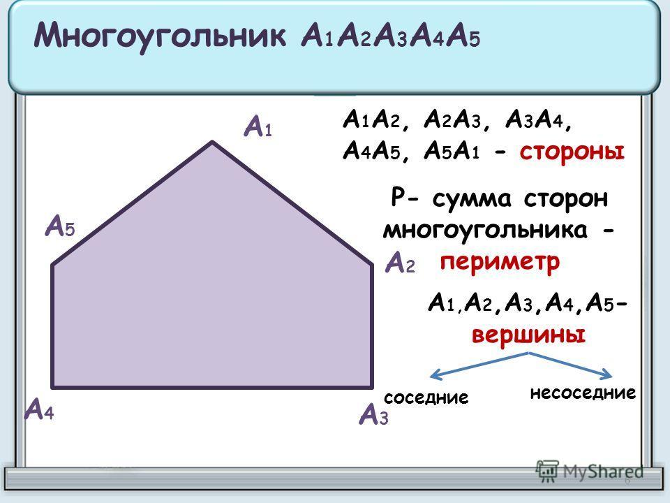 А1А1 А2А2 А3А3 А4А4 А5А5 Многоугольник А 1 А 2 А 3 А 4 А 5 А 1 А 2, А 2 А 3, А 3 А 4, А 4 А 5, А 5 А 1 - стороны Р- сумма сторон многоугольника - периметр А 1, А 2,А 3,А 4,А 5 - вершины соседние несоседние 6