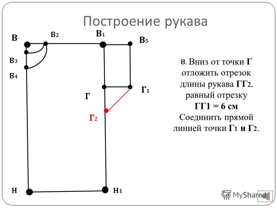 Построение рукава В Н 8. Вниз от точки Г отложить отрезок длины рукава ГГ 2, равный отрезку ГГ1 = 6 см Соединить прямой линией точки Г 1 и Г 2. Н1Н1 В2В2 В3В3 В4В4 Г В1В1 В5В5 Г1Г1 Г2Г2