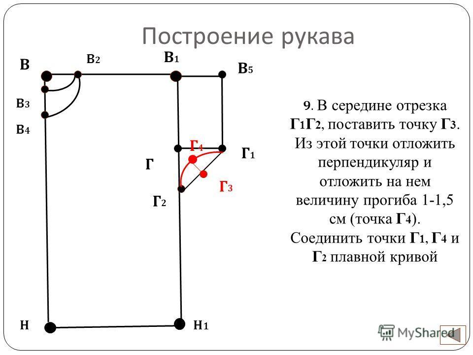 Построение рукава В Н 9. В середине отрезка Г 1 Г 2, поставить точку Г 3. Из этой точки отложить перпендикуляр и отложить на нем величину прогиба 1-1,5 см (точка Г 4 ). Соединить точки Г 1, Г 4 и Г 2 плавной кривой Н1Н1 В2В2 В3В3 В4В4 Г В1В1 В5В5 Г1Г