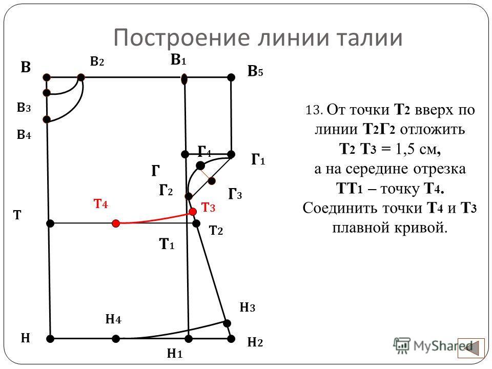 Построение линии талии В Н 13. От точки Т 2 вверх по линии Т 2 Г 2 отложить Т 2 Т 3 = 1,5 см, а на середине отрезка ТТ 1 – точку Т 4. Соединить точки Т 4 и Т 3 плавной кривой. Н1Н1 В2В2 В3В3 В4В4 Г В1В1 В5В5 Г1Г1 Г2Г2 Г4Г4 Г3Г3 Н2Н2 Н3Н3 Н4Н4 Т Т3Т3