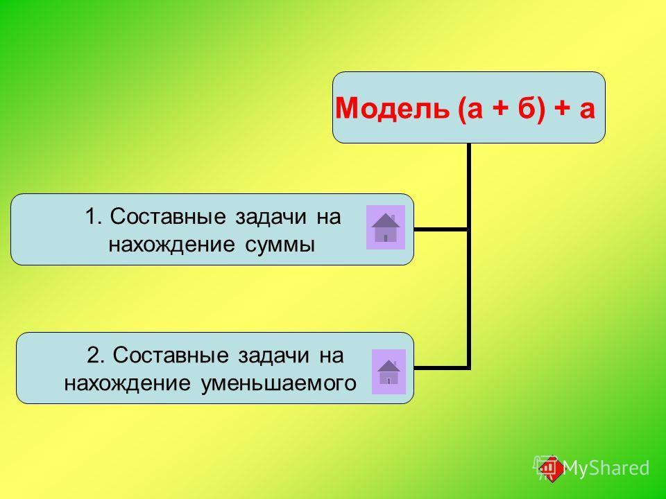 Модель (а + б) + а 1. Составные задачи на нахождение суммы 2. Составные задачи на нахождение уменьшаемого