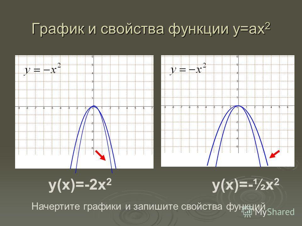 График и свойства функции у=ах 2 y(x)=-2x 2 y(x)=-½x 2 Начертите графики и запишите свойства функций
