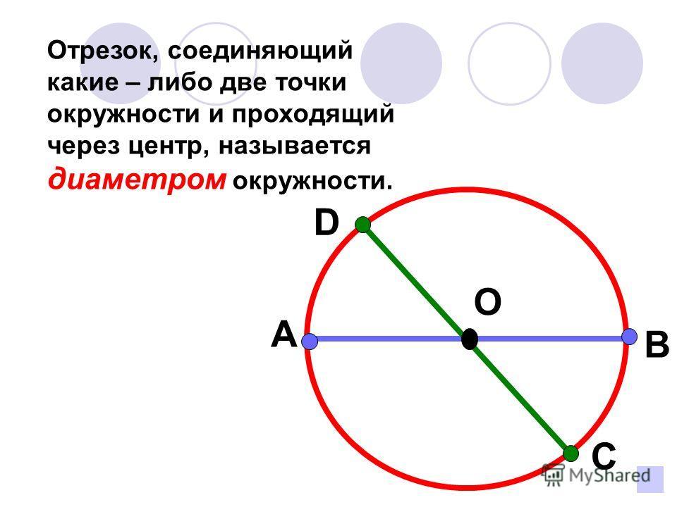Отрезок, соединяющий какие – либо две точки окружности и проходящий через центр, называется диаметром окружности. А О С D B