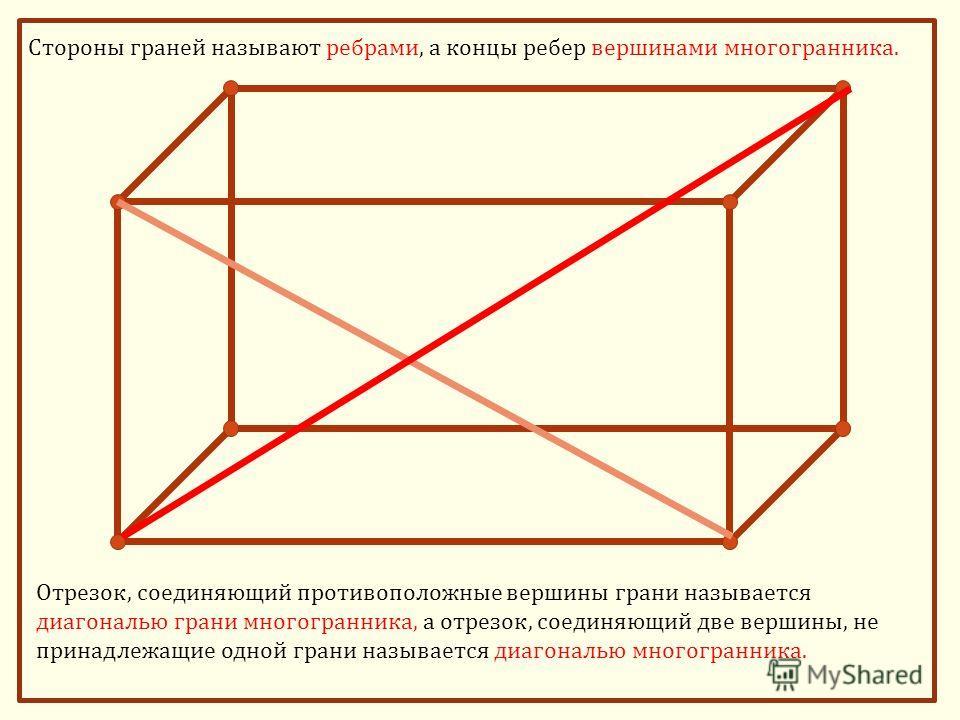 Стороны граней называют ребрами, а концы ребер вершинами многогранника. Отрезок, соединяющий противоположные вершины грани называется диагональю грани многогранника, а отрезок, соединяющий две вершины, не принадлежащие одной грани называется диагонал