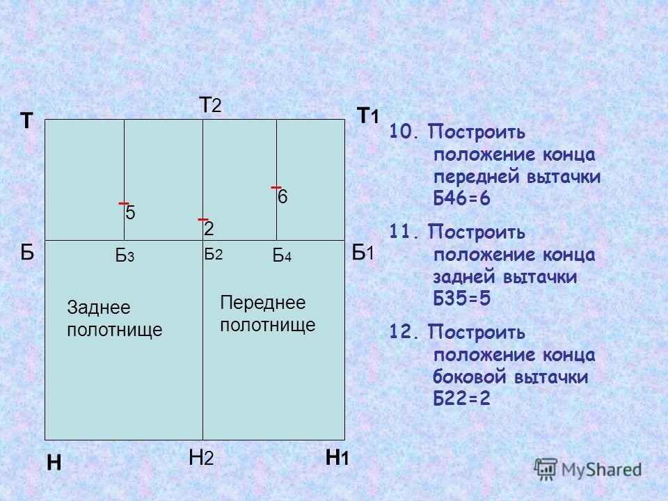 Т1Т1 10. Построить положение конца передней вытачки Б46=6 11. Построить положение конца задней вытачки Б35=5 12. Построить положение конца боковой вытачки Б22=2 Н Н1Н1 Т Т2Т2 Н2Н2 ББ1Б1 Б2Б2 Б3Б3 Б4Б4 2 5 6 Заднее полотнище Переднее полотнище