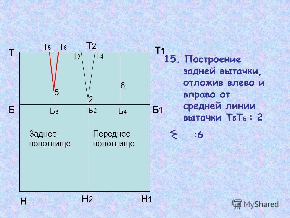Т1Т1 15. Построение задней вытачки, отложив влево и вправо от средней линии вытачки Т 5 Т 6 : 2 :6 Н Н1Н1 Т Т2Т2 Н2Н2 ББ1Б1 Б2Б2 Б3Б3 Б4Б4 2 5 6 Т3Т3 Т4Т4 Т5Т5 Т6Т6 Заднее полотнище Переднее полотнище