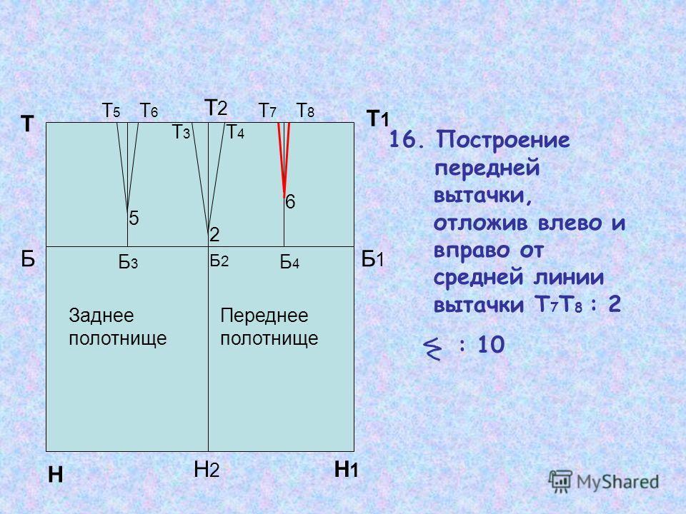Т1Т1 16. Построение передней вытачки, отложив влево и вправо от средней линии вытачки Т 7 Т 8 : 2 : 10 Н Н1Н1 Т Т2Т2 Н2Н2 ББ1Б1 Б2Б2 Б3Б3 Б4Б4 2 5 6 Т3Т3 Т4Т4 Т5Т5 Т6Т6 Заднее полотнище Переднее полотнище Т7Т7 Т8Т8