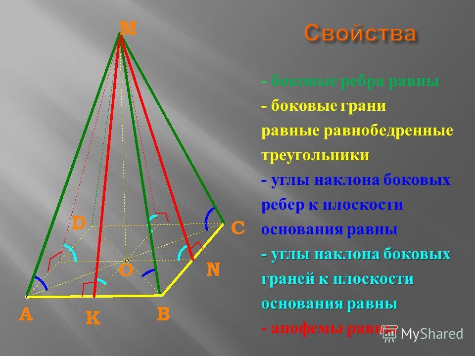 - боковые ребра равны - боковые грани равные равнобедренные треугольники - углы наклона боковых ребер к плоскости основания равны - углы наклона боковых граней к плоскости основания равны - апофемы равны