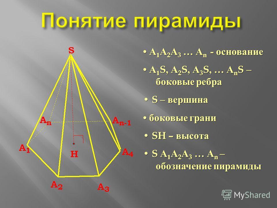 А 1 А 2 А 3 … А n - основание А 1 А 2 А 3 … А n - основание А 1 S, А 2 S, А 3 S, … А n S – боковые ребра А 1 S, А 2 S, А 3 S, … А n S – боковые ребра S – вершина S – вершина боковые грани боковые грани SH – высота SH – высота S А 1 А 2 А 3 … А n – об