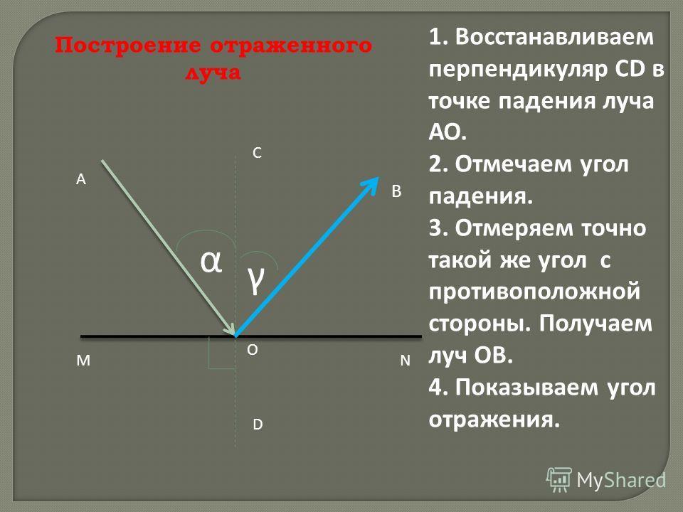 Построение отраженного луча M N A C D O α γ 1. Восстанавливаем перпендикуляр CD в точке падения луча АО. 2. Отмечаем угол падения. 3. Отмеряем точно такой же угол с противоположной стороны. Получаем луч ОВ. 4. Показываем угол отражения. В