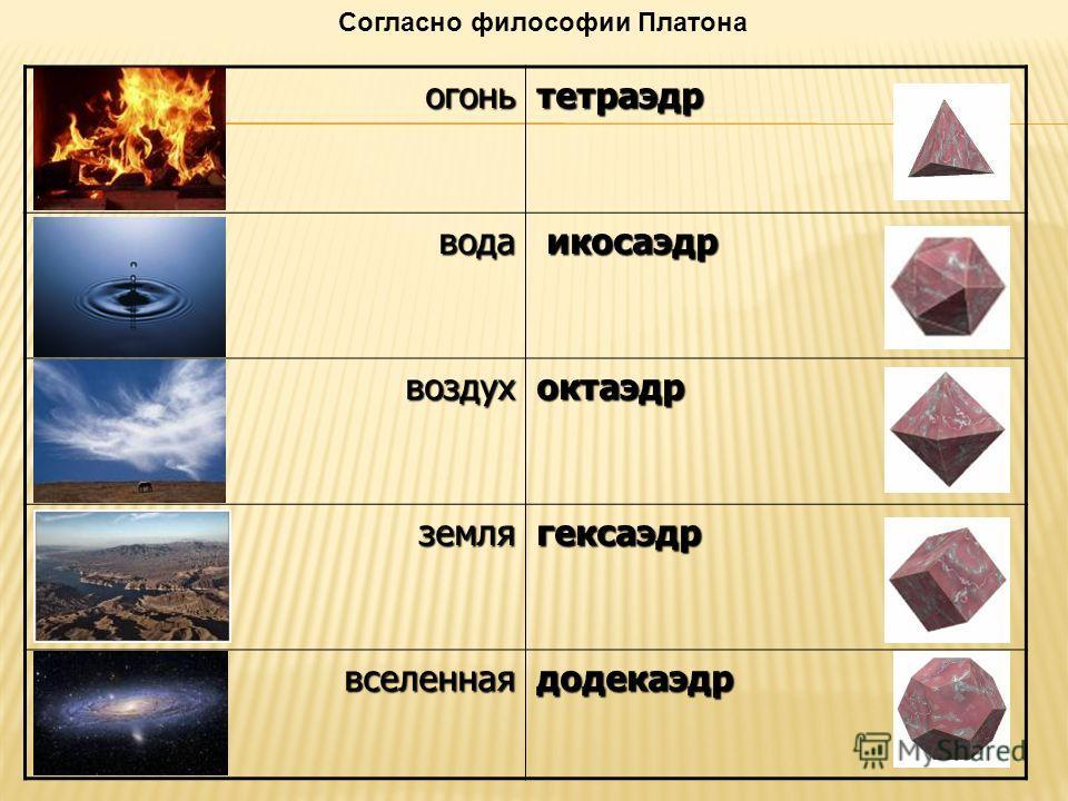 Согласно философии Платонаогоньтетраэдр вода икосаэдр икосаэдр воздухоктаэдр землягексаэдр вселеннаядодекаэдр