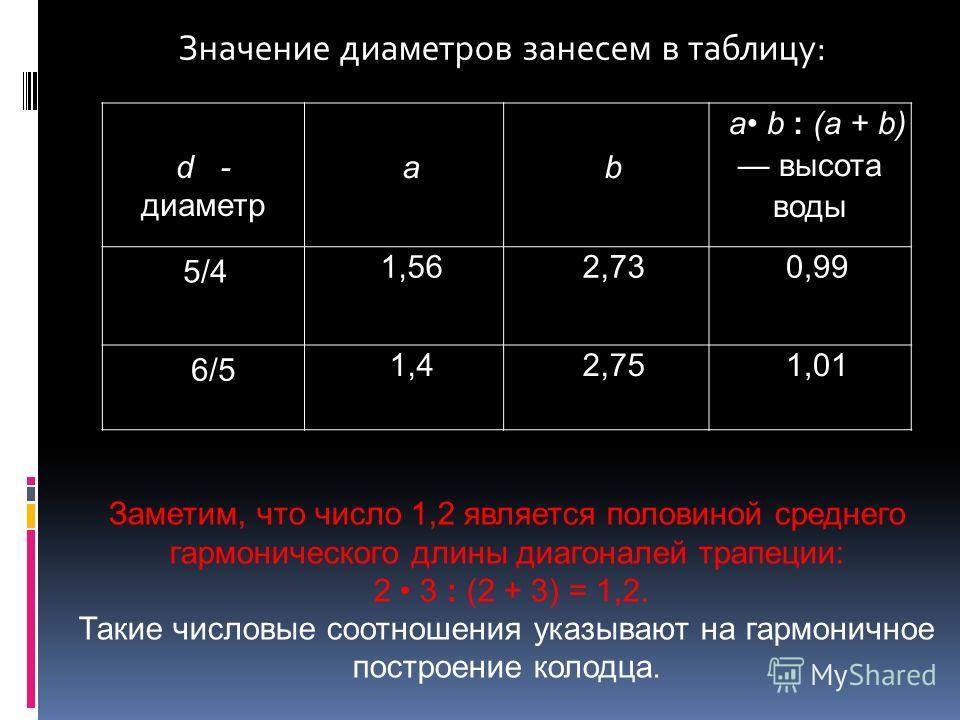 Значение диаметров занесем в таблицу: d - диаметр ab а b : (а + b) высота воды 5/4 1,562,730,99 6/5 1,42,751,01 Заметим, что число 1,2 является половиной среднего гармонического длины диагоналей трапеции: 2 3 : (2 + 3) = 1,2. Такие числовые соотношен