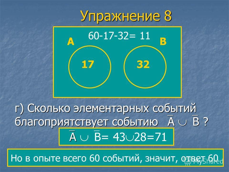 г) Сколько элементарных событий благоприятствует событию А В ? Но в опыте всего 60 событий, значит, ответ 60 А А В= 43 28=71 Упражнение 8 ВА 60-17-32= 11 1732
