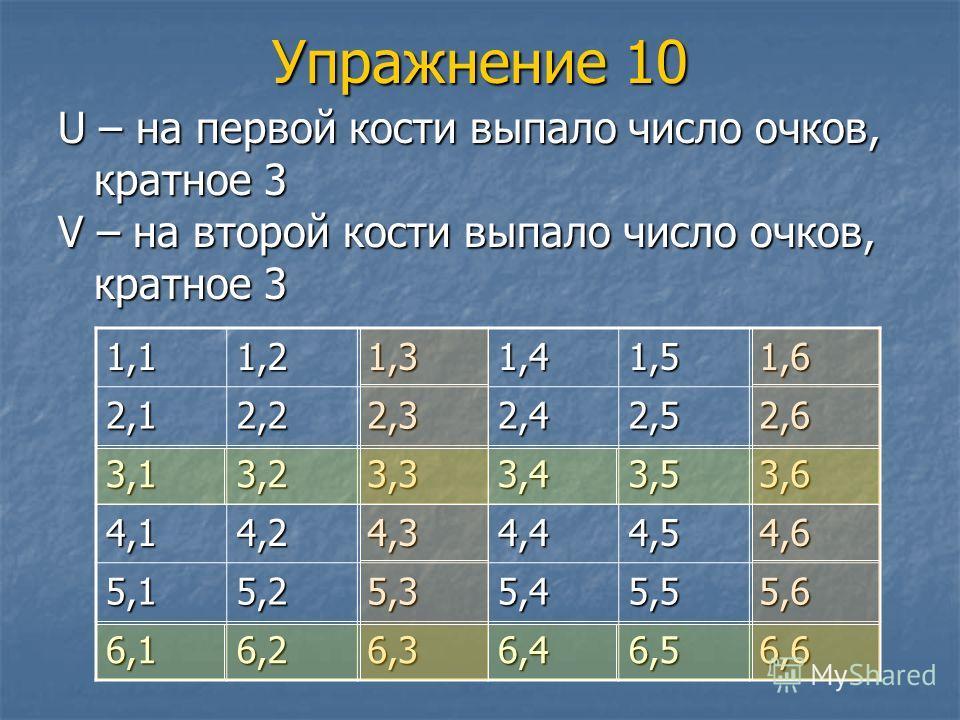 Упражнение 10 U – на первой кости выпало число очков, кратное 3 V – на второй кости выпало число очков, кратное 3 1,11,21,31,41,51,6 2,12,22,32,42,52,6 3,13,23,33,43,53,6 4,14,24,34,44,54,6 5,15,25,35,45,55,6 6,16,26,36,46,56,6
