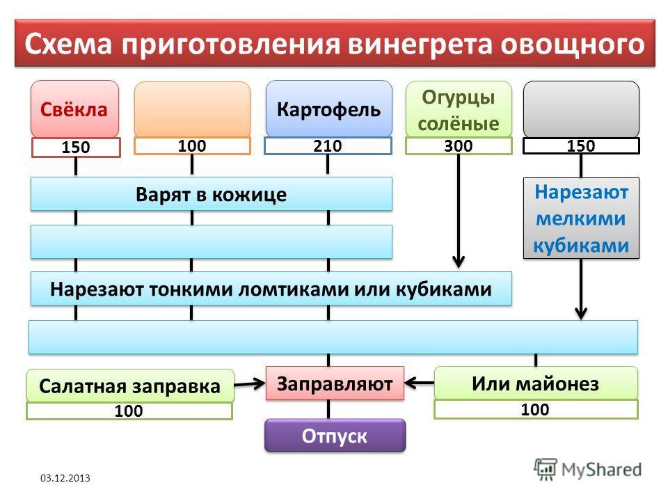Задание: Дополнить схему приготовления винегрета овощного 03.12.2013