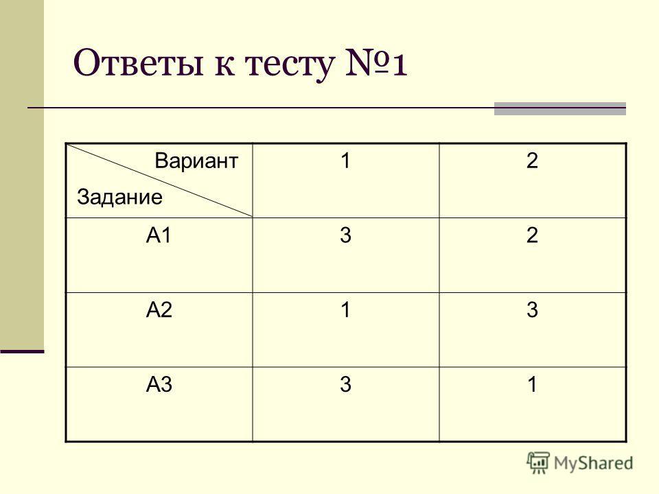 Ответы к тесту 1 12 А132 А213 А331 Вариант Задание