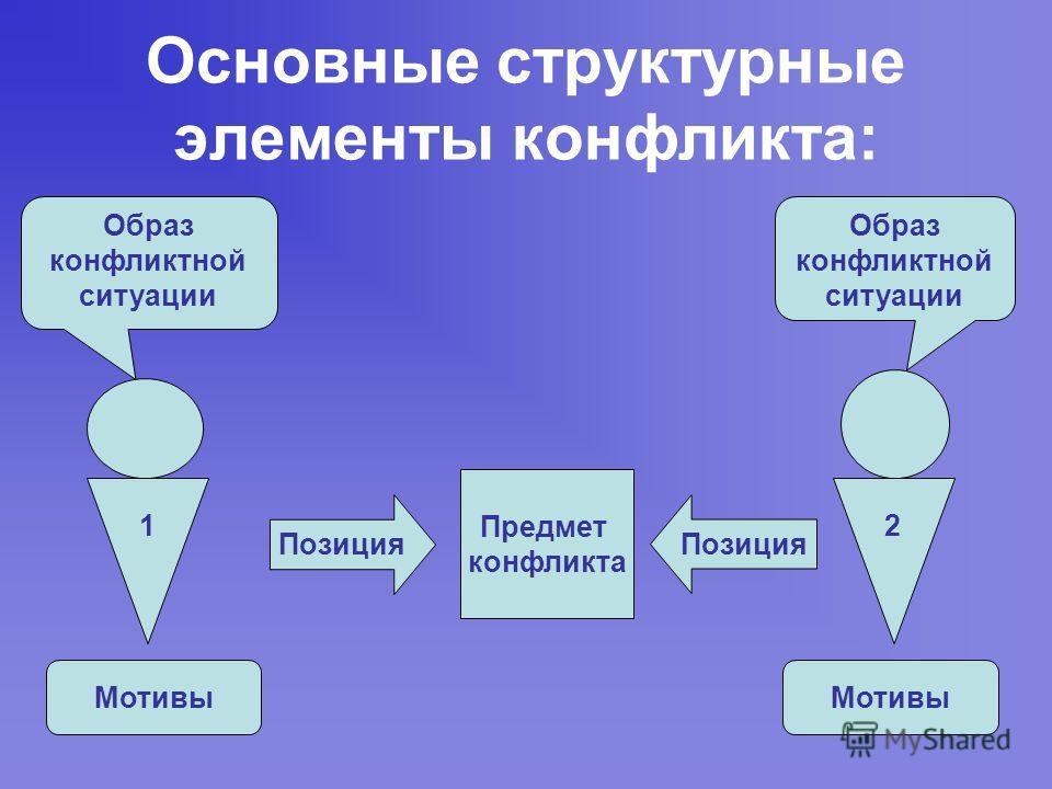 Основные структурные элементы конфликта: Предмет конфликта Позиция Образ конфликтной ситуации Образ конфликтной ситуации Мотивы 12