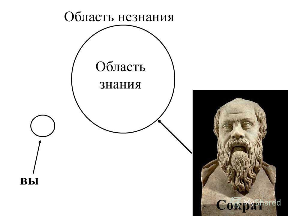 вы Область знания Область незнания Сократ