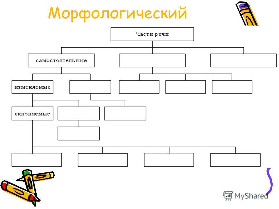 Морфологический Закончите таблицу..