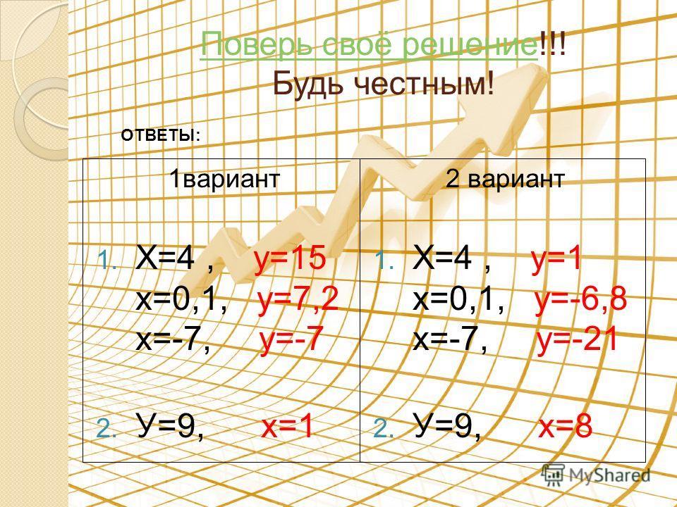 Поверь своё решениеПоверь своё решение!!! Будь честным! 1вариант 1. Х=4, у=15 х=0,1, у=7,2 х=-7, у=-7 2. У=9, х=1 2 вариант 1. Х=4, у=1 х=0,1, у=-6,8 х=-7, у=-21 2. У=9, х=8 ОТВЕТЫ: