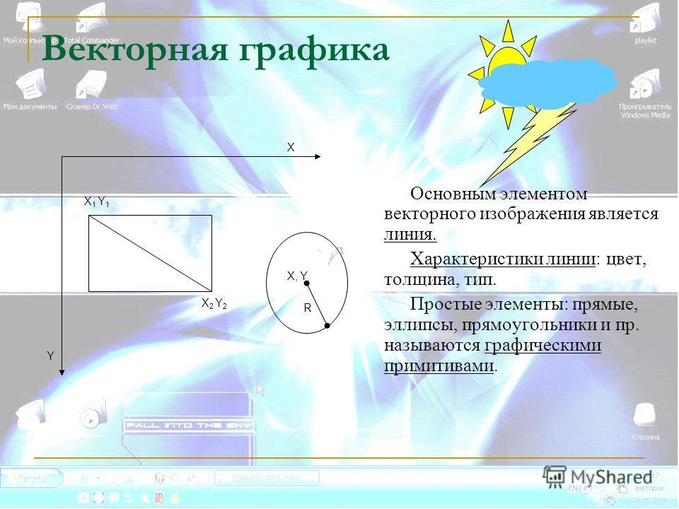 Векторная графика Основным элементом векторного изображения является линия. Характеристики линии: цвет, толщина, тип. Простые элементы: прямые, эллипсы, прямоугольники и пр. называются графическими примитивами. Х R Y Х 1 Y 1 Х 2 Y 2 Х, Y