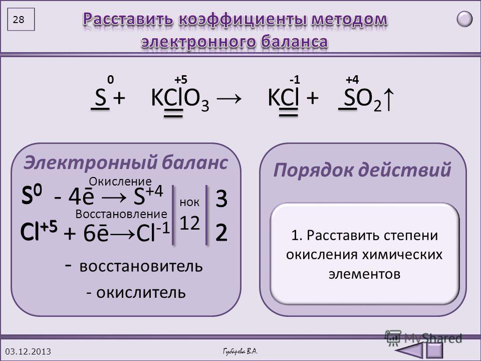 03.12.2013 27 S 0 +2H 2 SO 4 = 3S +4 O 2 +2H 2 O 3S + KClO 3 = 2KCl + 3SO 2. S + H 2 SO 4 = S + KClO 3 = (Конц.) Выводы Видео плеер химических экспериментов Губарева В.А. При нагревании сера взаимодействует с сильными окислителями – кислотами и солям