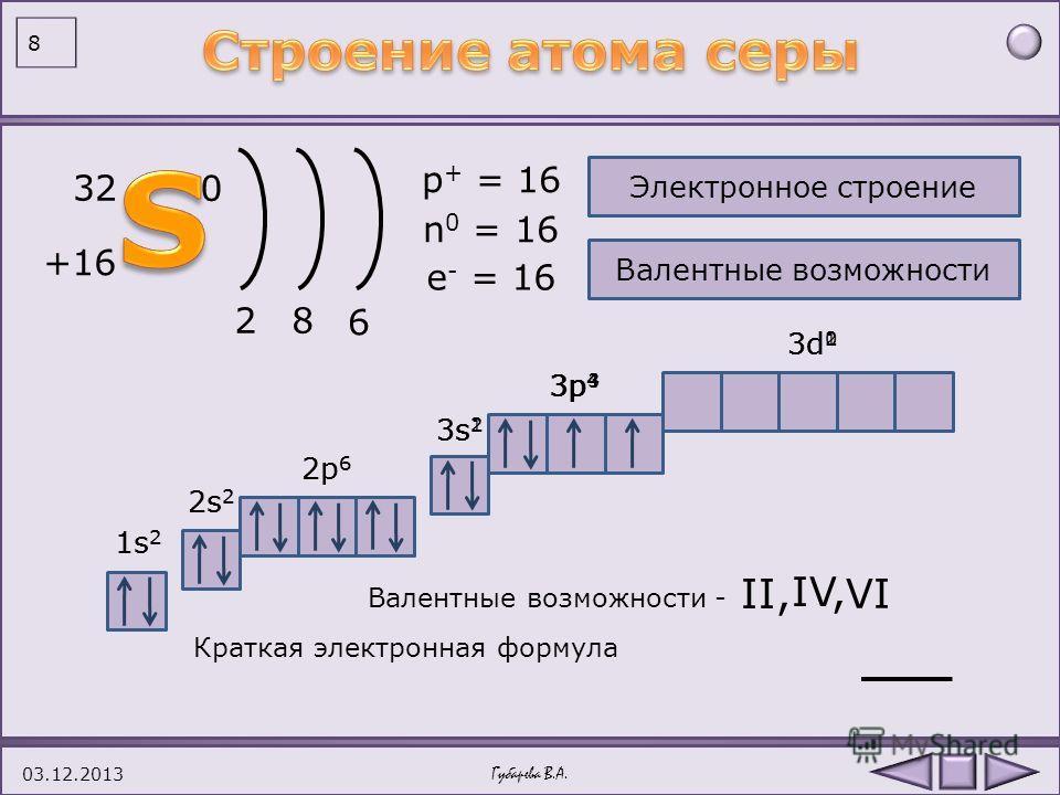 7 1.Сера - элемент VI группы, главной подгруппы. 2.Заряд ядра атома cеры равен +16. 3.В ядре атома серы 16 протонов. 4.В ядре атома серы 16 нейтронов. 5.В атоме серы 16 электронов. 6.Атом серы имеет 3 энергетических уровня. 7.Электронная оболочка име