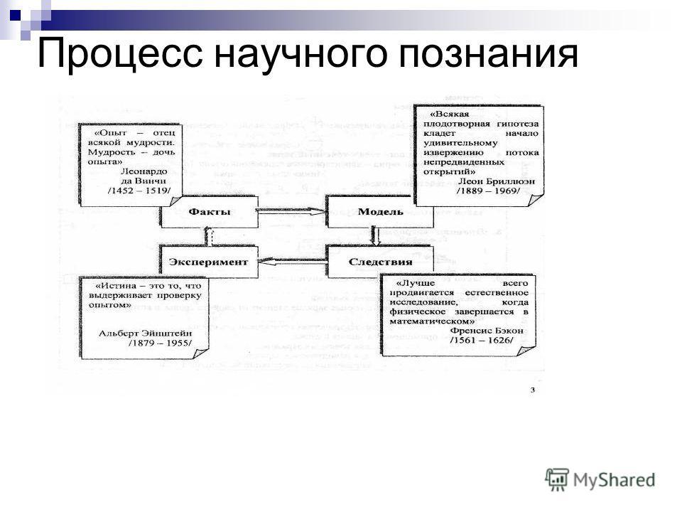 Процесс научного познания
