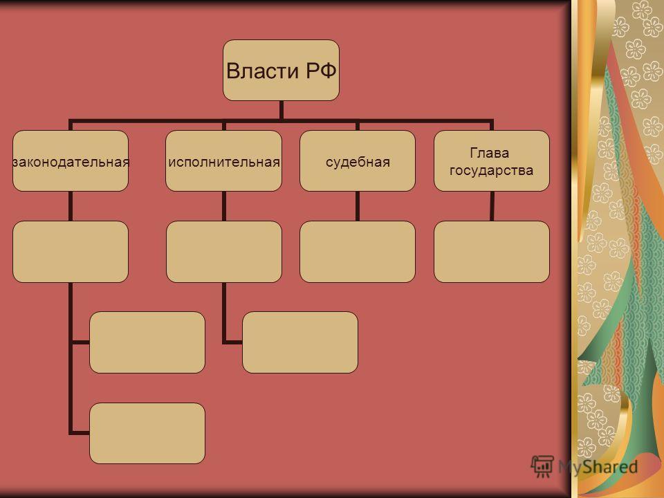 Власти РФ законодательнаяисполнительнаясудебная Глава государства
