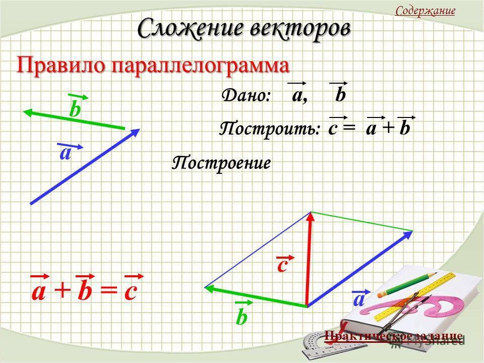 Сложение векторов Правило параллелограмма Дано: a, b Построить: c = a + b a b Построение a с b a + b = c Содержание Практическое задание