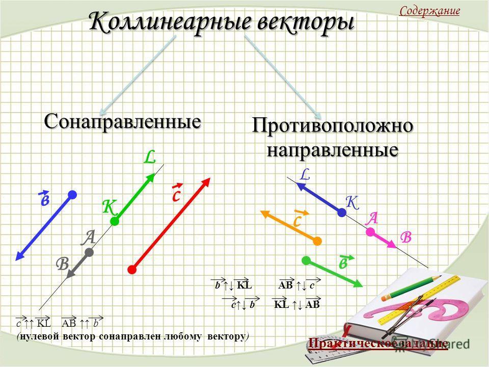 Коллинеарные векторы Сонаправленные Противоположно направленные с L K в A B c KL AB b (нулевой вектор сонаправлен любому вектору) L K A B с в b KL AB c c b KL AB Содержание Практическое задание