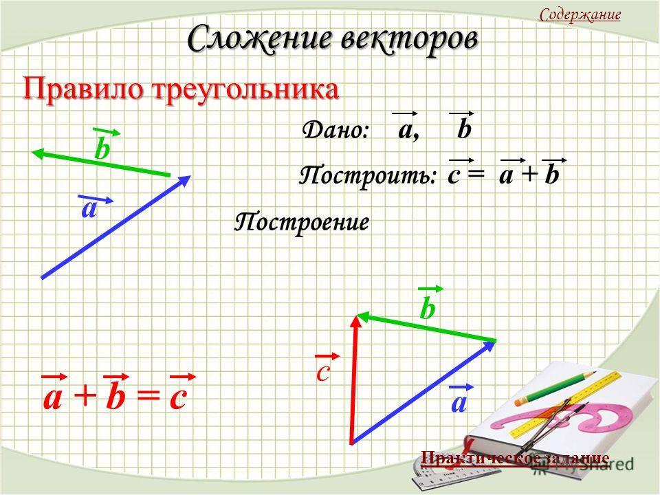Сложение векторов Правило треугольника a a + b = c Дано: a, b Построить: c = a + b Построение a b с b Содержание Практическое задание