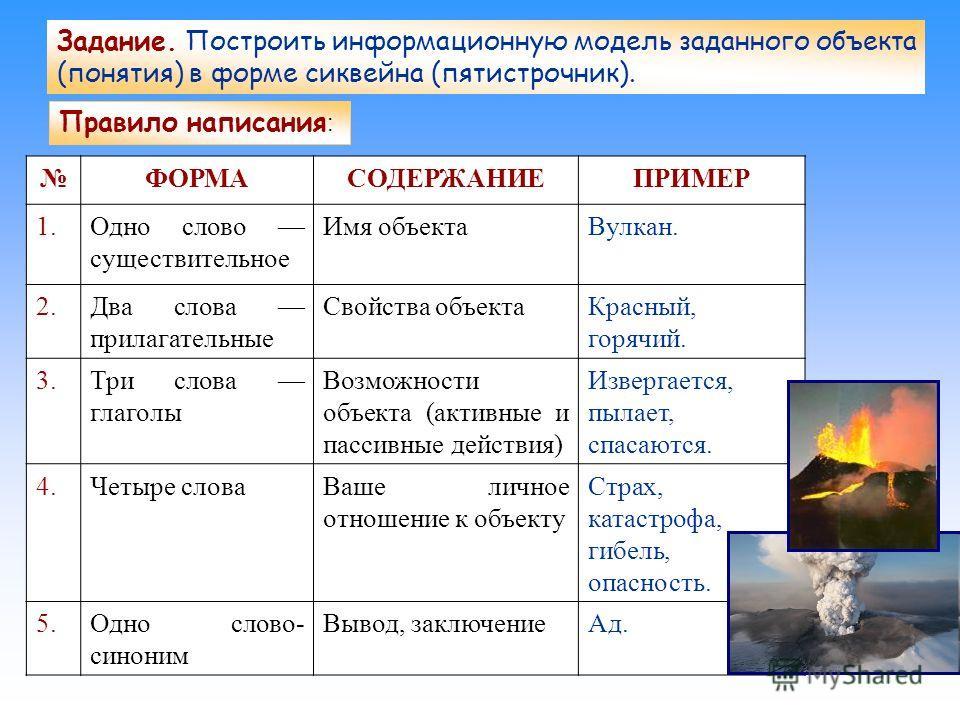 Задание. Построить информационную модель заданного объекта (понятия) в форме сиквейна (пятистрочник). Правило написания : ФОРМАСОДЕРЖАНИЕПРИМЕР 1.Одно слово существительное Имя объектаВулкан. 2.Два слова прилагательные Свойства объектаКрасный, горячи