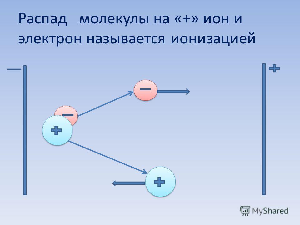 Распад молекулы на «+» ион и электрон называется ионизацией