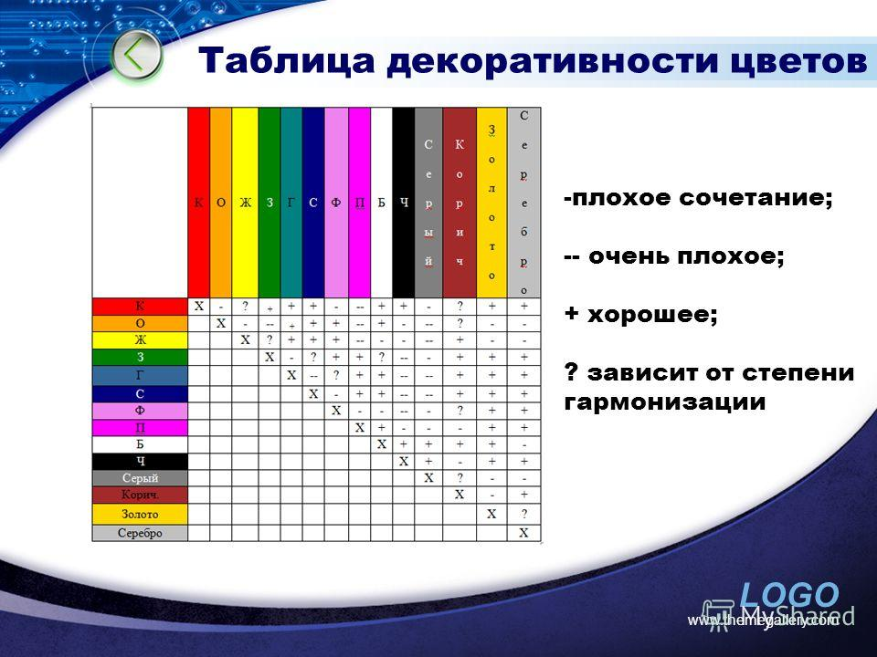 LOGO www.themegallery.com Таблица декоративности цветов -плохое сочетание; -- очень плохое; + хорошее; ? зависит от степени гармонизации