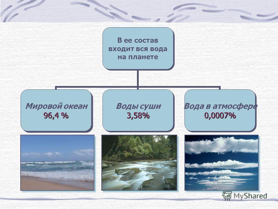 В ее состав входит вся вода на планете Мировой океан 96,4 % Воды суши3,58% Вода в атмосфере0,0007%