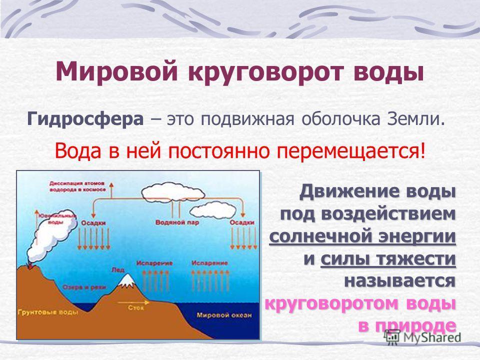 Мировой круговорот воды Гидросфера – это подвижная оболочка Земли. Вода в ней постоянно перемещается! Движение воды под воздействием солнечной энергии и силы тяжести называется круговоротом воды в природе