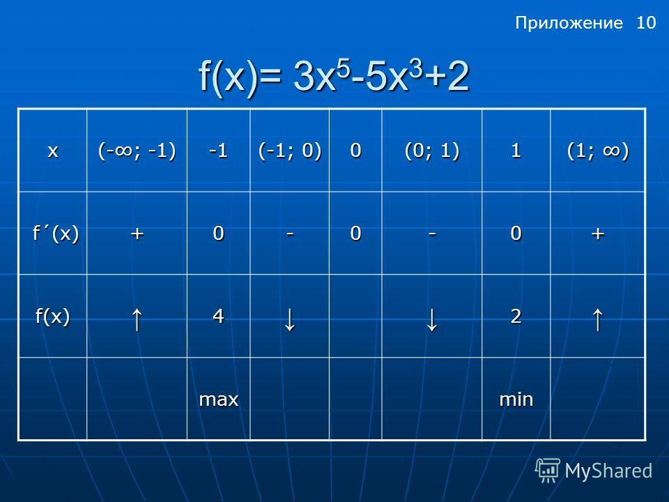 f(x)= 3x 5 -5х 3 +2 x (-; -1) (-1; 0) 0 (0; 1) 1 (1; ) f´(x) f´(x)+0-0-0+ f(x)42 maxmin Приложение 10