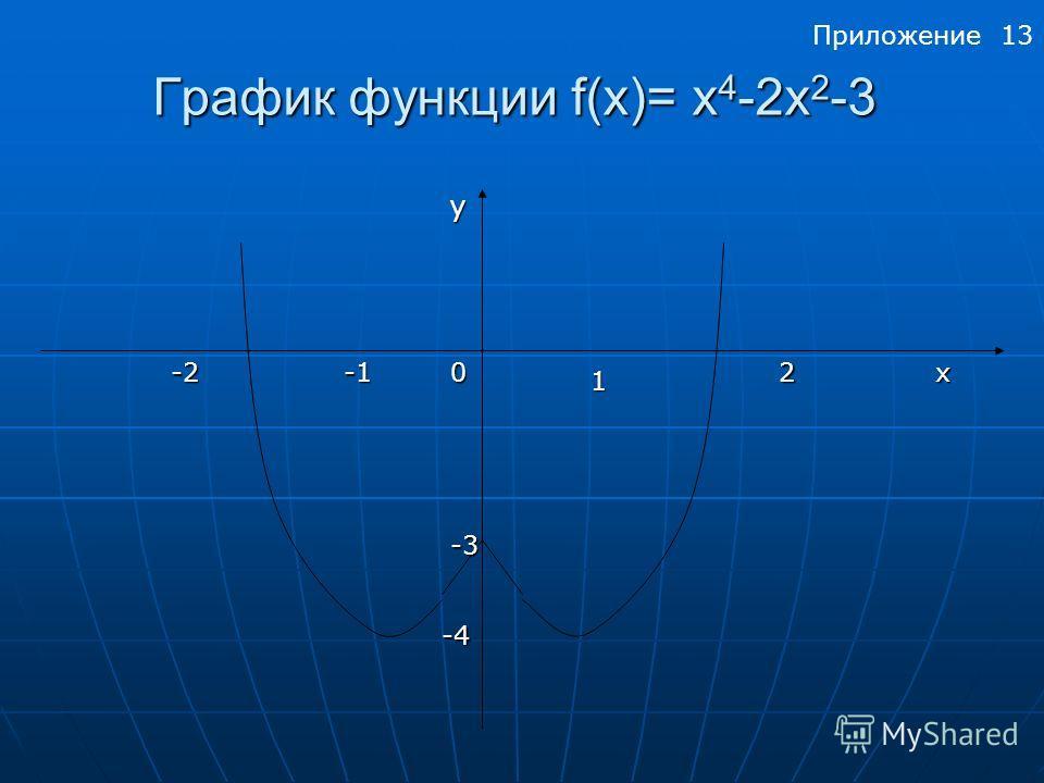 График функции f(x)= x 4 -2х 2 -3 y -22 1 0x -4 -3 Приложение 13